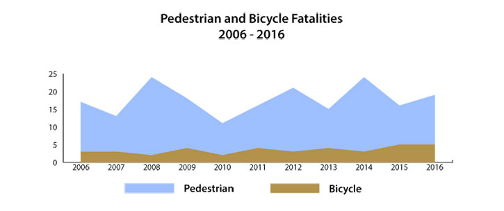 Pedestrian and Bicycle Fatalities